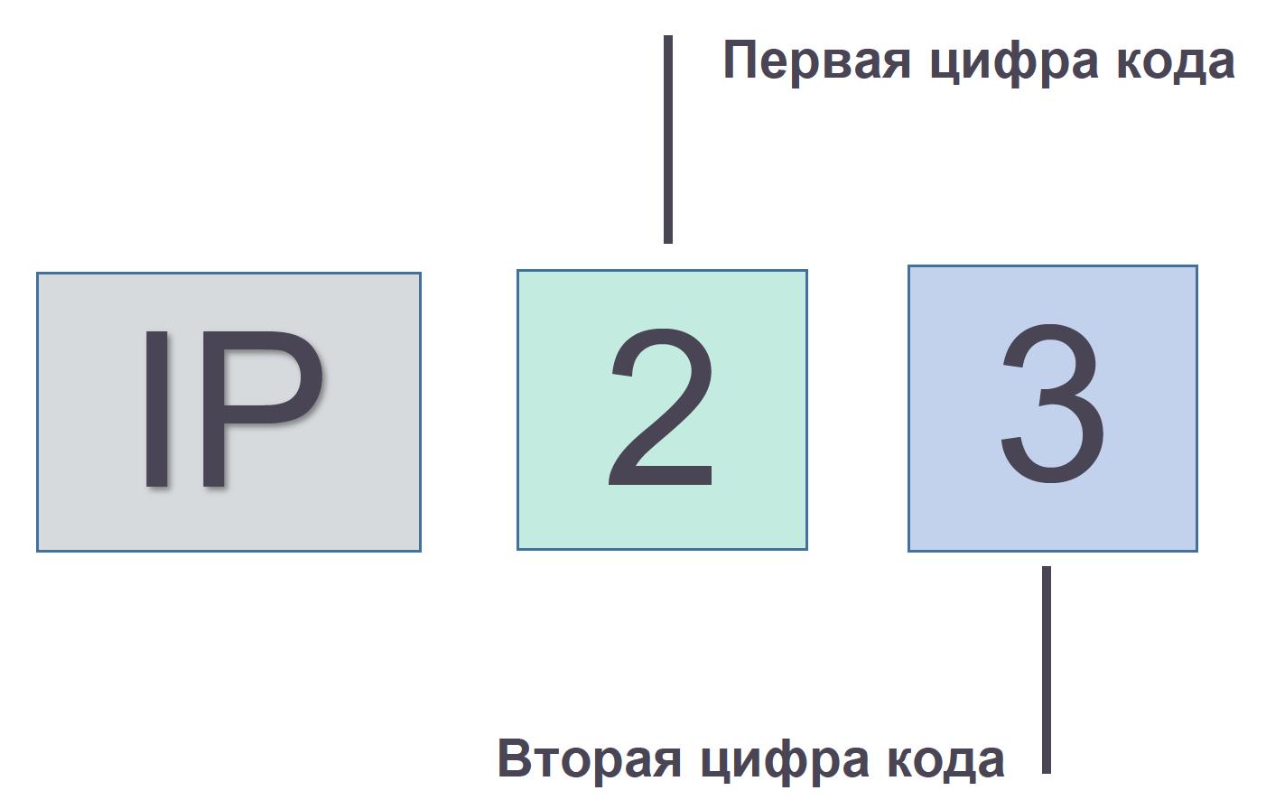 Корпус IP