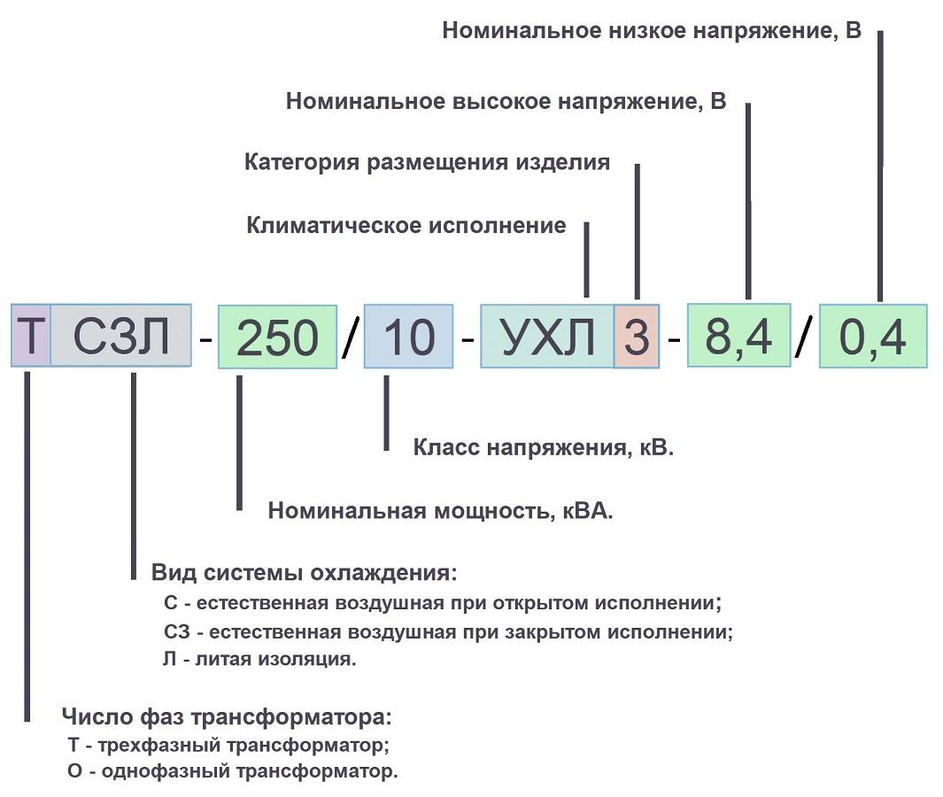 250 10кВ условные обозначения