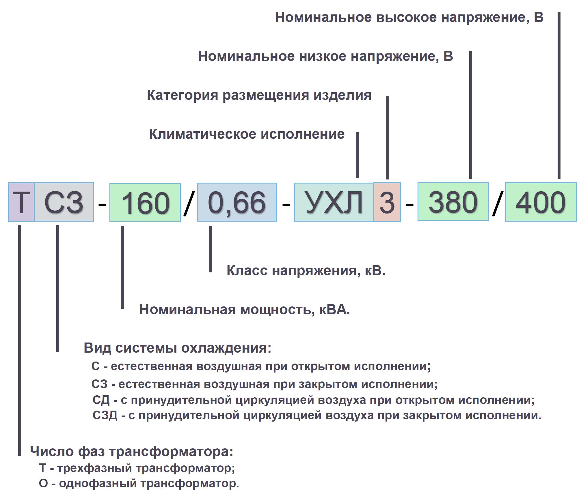 160. ТСЗ 160_0,66 условные обозначения