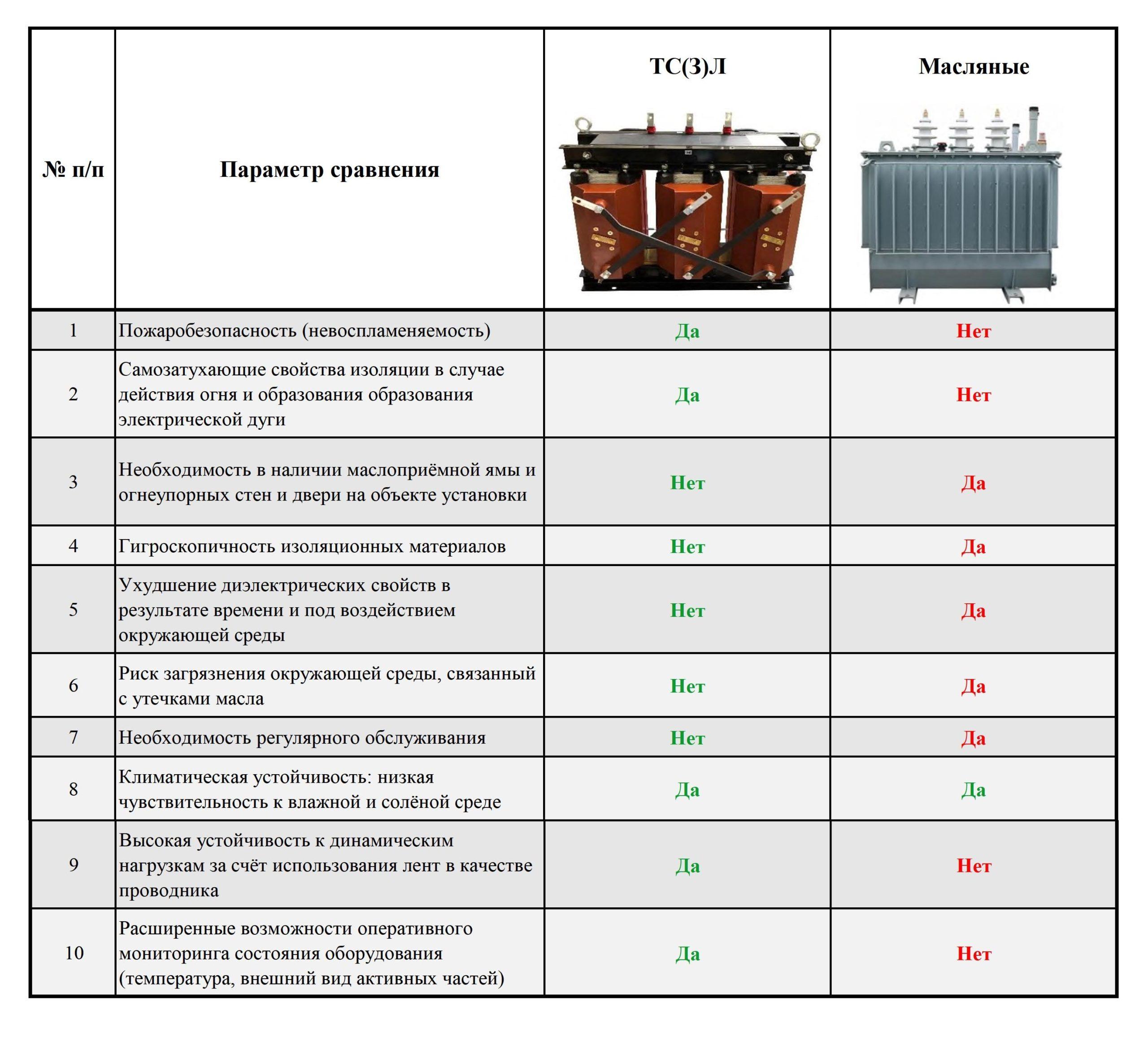 сравнение ТС(З)Л с масляными