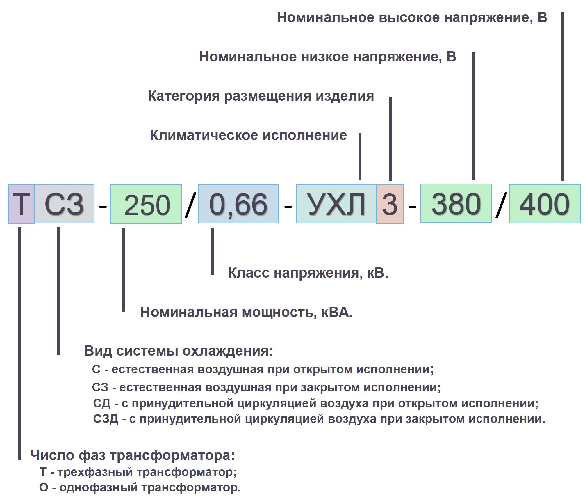 условные обозначения 250 кВА 1 кВ