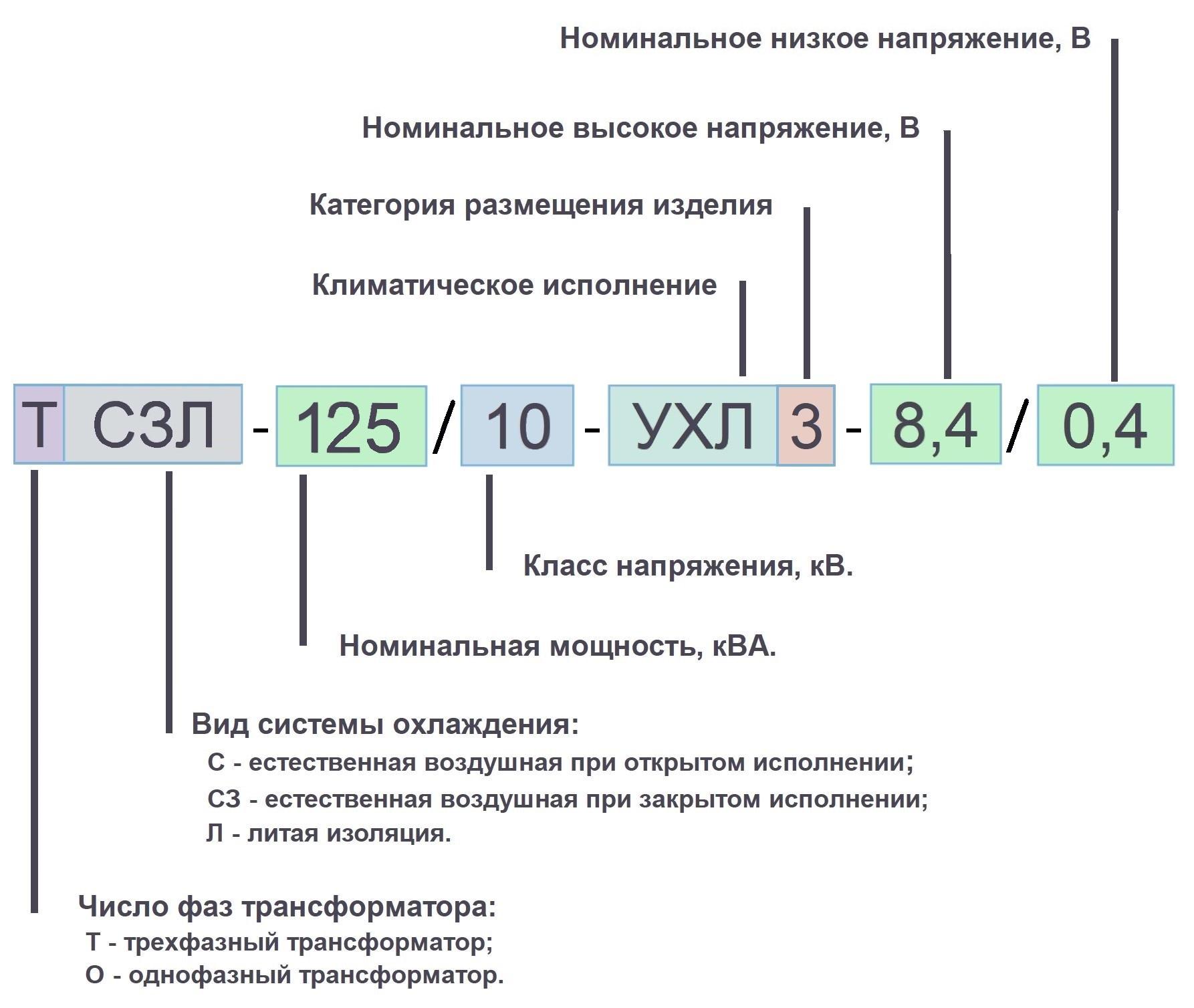 125. ТСЗЛ 125 10кВ условные обозначения